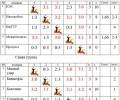 Таблица результатов чемпионата и первенства УР по волейболу