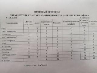 Итоговый протокол Пятой летней Спартакиады пенсионеров Балез