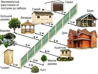 Правила и нормы расположения на участке жилых, хозяйственных